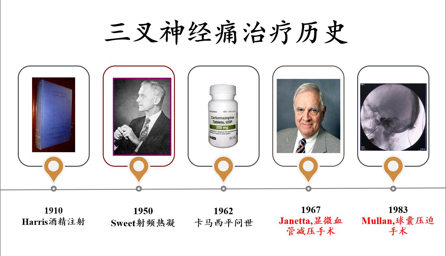 <a href='//www.haodf.com/jibing/sanchashenjingtong.htm' style='text-decoration:none;' target='_blank'>三叉神经痛</a>治疗历史.png